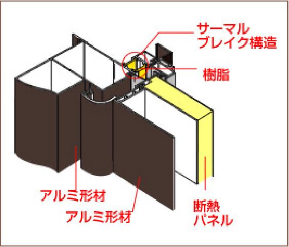 窓まわりの断熱構造